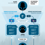 Verge Currency Wraith Protocol