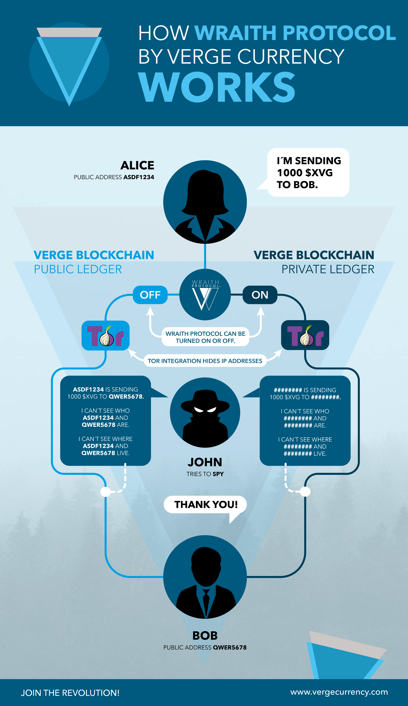 Verge (XVG) Growth