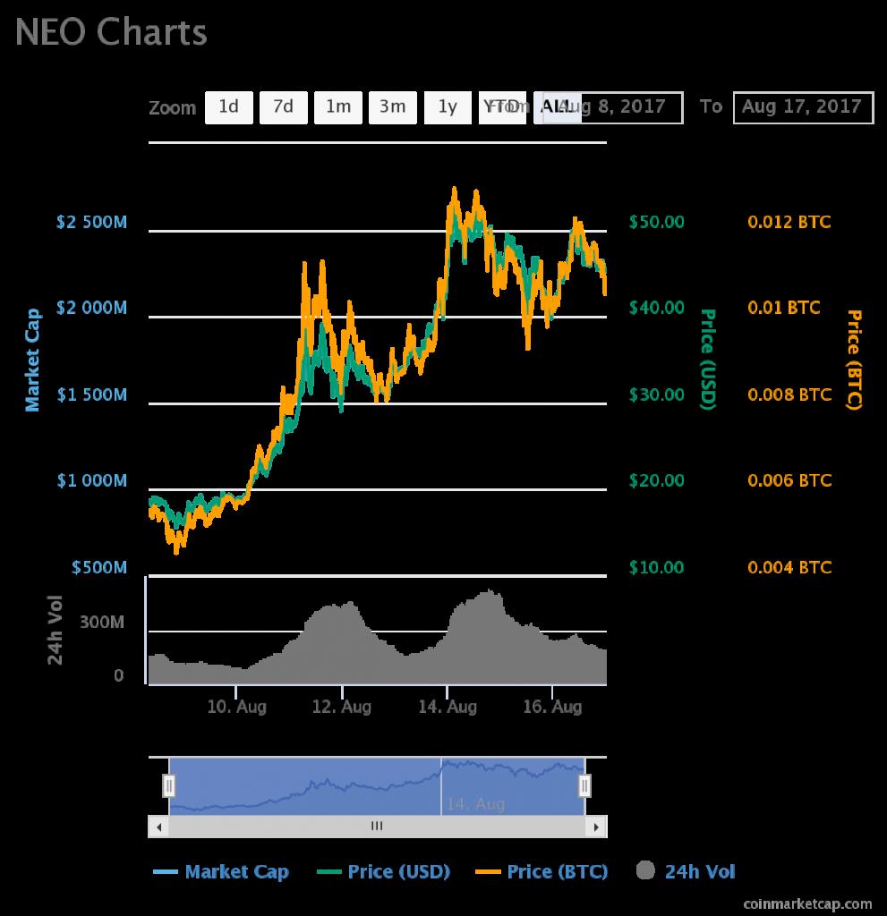 NEO Chart